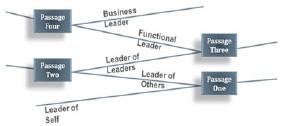 leadership-pipeline