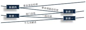 leadership-pipeline-cn