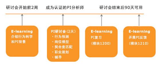 pi-workshop-process-cn